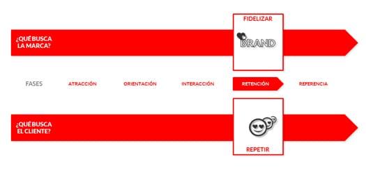 4_retencion