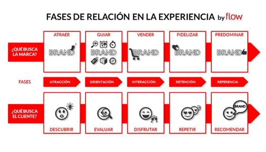 Fases_experiencia_Flow