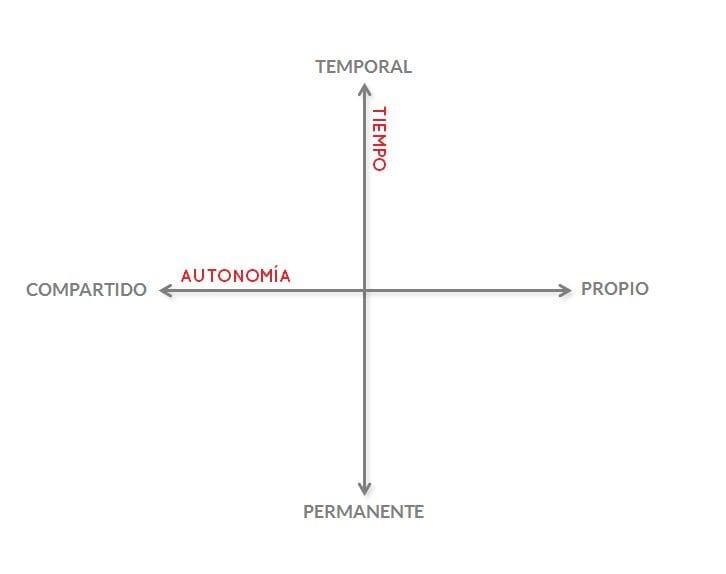 Tiendas: Autonomía y tiempo
