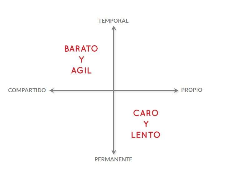 Barato_agil_caro_lento