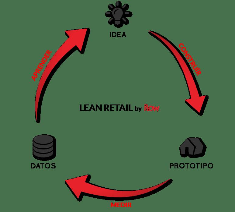 Lean_Retail