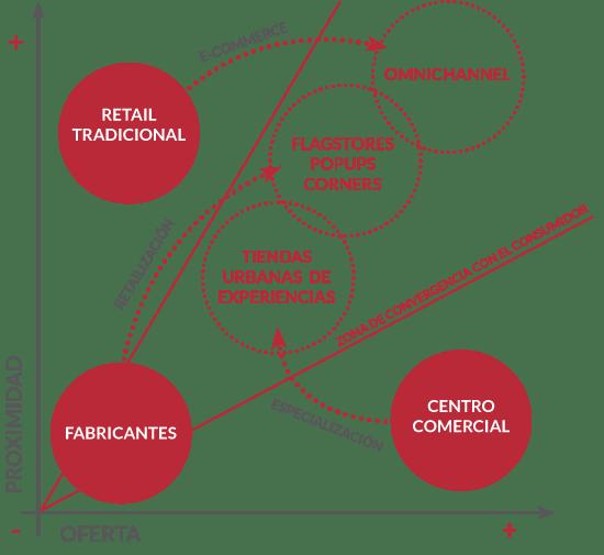 evolucion-retail