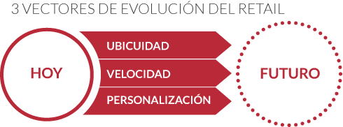 vectores-retail