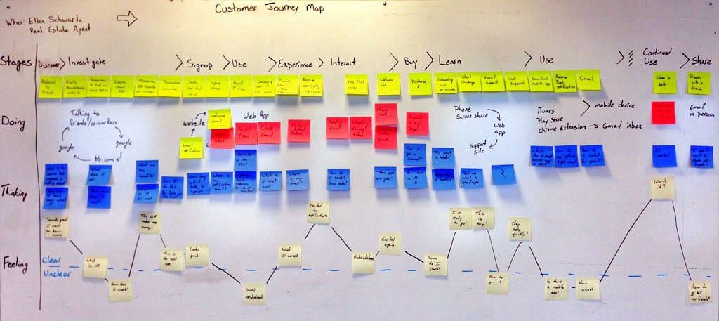 Customer Journey Map en Proceso