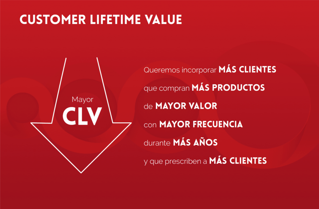 Customer Lifetime Value. Flow Retail Sessions